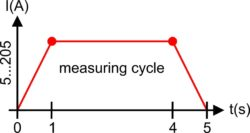 measuring cycle V e